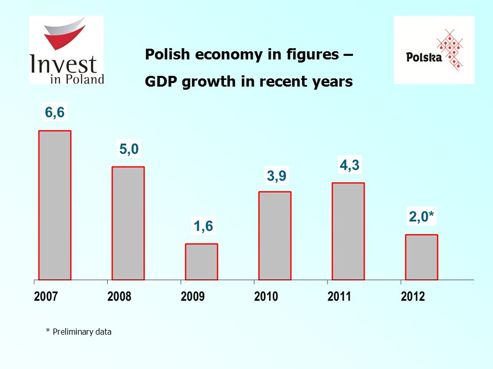 Polish economy in figures – GDP growth in recent years * Preliminary data