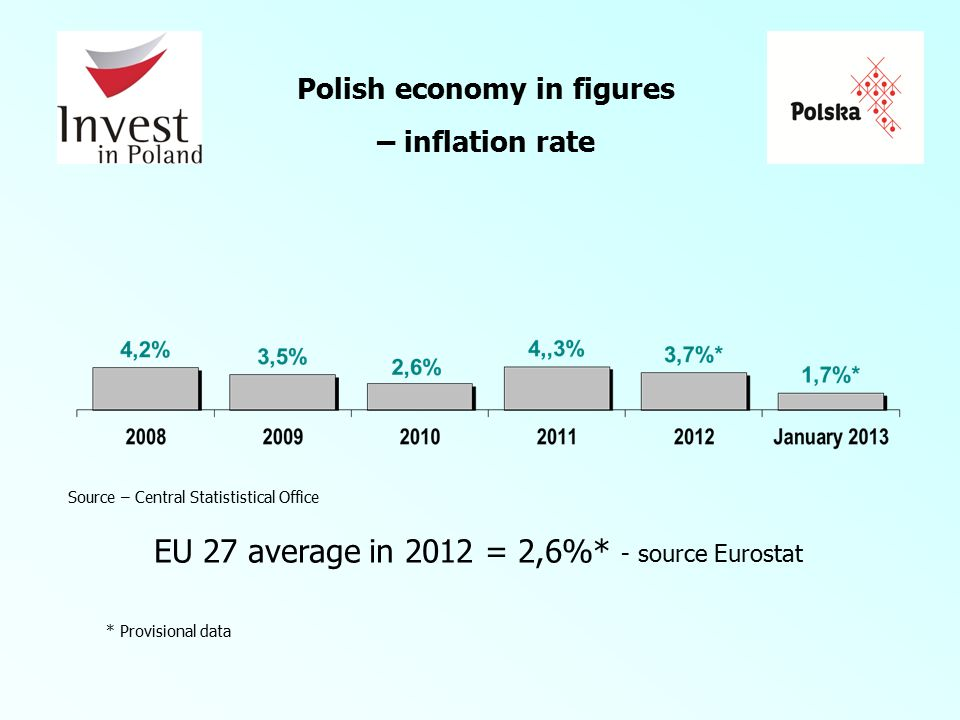 Polish economy in figures – inflation rate EU 27 average in 2012 = 2,6%* - source Eurostat * Provisional data Source – Central Statististical Office