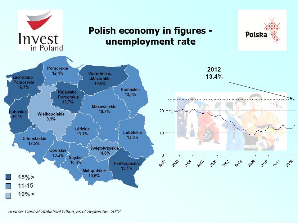 Polish economy in figures - unemployment rate Mazowieckie 10.2% Podlaskie 13,8% Lubelskie 13,0% Podkarpackie 15,1% Małopolskie 10,6% Śląskie 10,4% Opolskie 13,2% Dolnośląskie 12,5% Lubuskie 15,1% Świętokrzyskie 14.8% Łódzkie 13,2% Wielkopolskie 9,1% Warmińsko- -Mazurskie 19,5% Pomorskie 12,4% Kujawsko- -Pomorskie 16,7% Zachodnio- -Pomorskie 16,7% 15% > 11-15 10% < Source: Central Statistical Office, as of September 2012 2012 13.4%