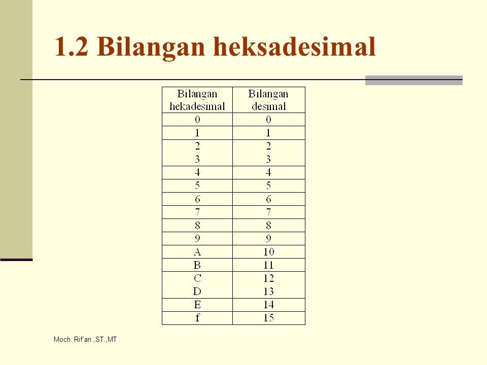 Moch. Rif an.,ST.,MT 1.2 Bilangan heksadesimal