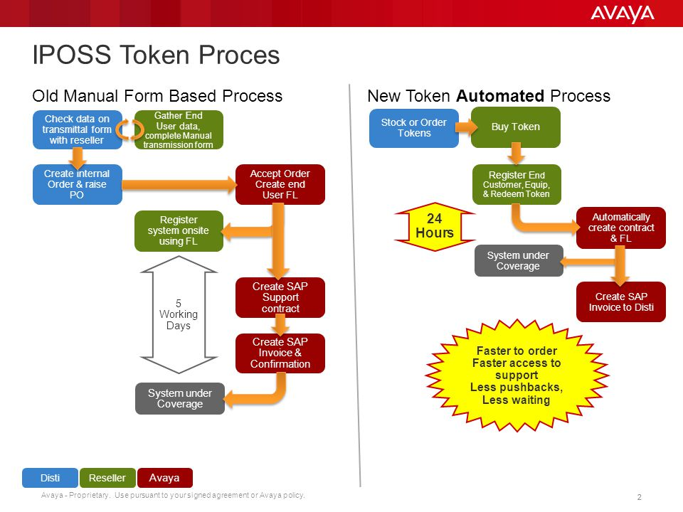 Avaya - Proprietary. Use pursuant to your signed agreement or Avaya policy. 22 IPOSS Token Proces Gather End User data, complete Manual transmission f