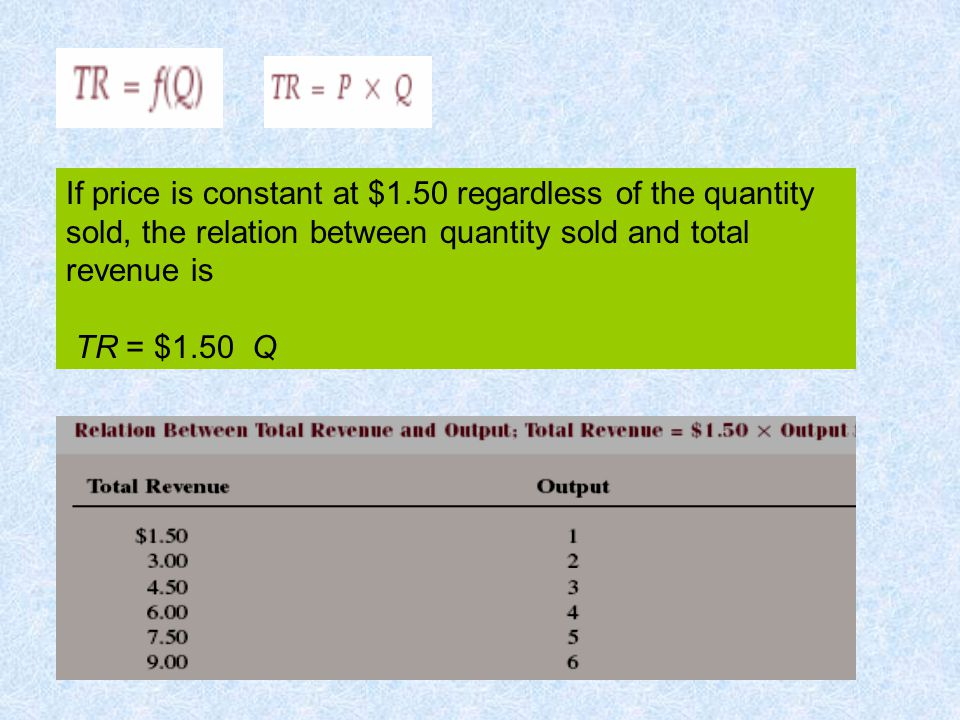 If price is constant at $1.50 regardless of the quantity sold, the relation between quantity sold and total revenue is TR = $1.50 Q