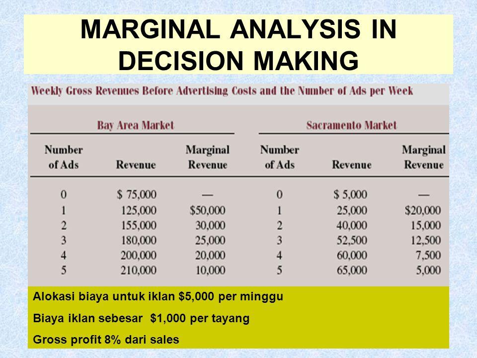 MARGINAL ANALYSIS IN DECISION MAKING Alokasi biaya untuk iklan $5,000 per minggu Biaya iklan sebesar $1,000 per tayang Gross profit 8% dari sales
