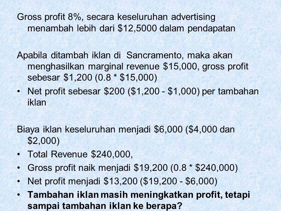Gross profit 8%, secara keseluruhan advertising menambah lebih dari $12,5000 dalam pendapatan Apabila ditambah iklan di Sancramento, maka akan menghas