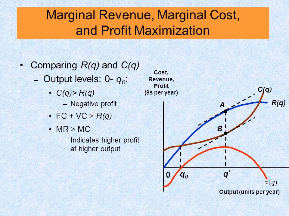 Comparing R(q) and C(q) – Output levels: 0- q 0 : C(q)> R(q) –Negative profit FC + VC > R(q) MR > MC – Indicates higher profit at higher output 0 Cost