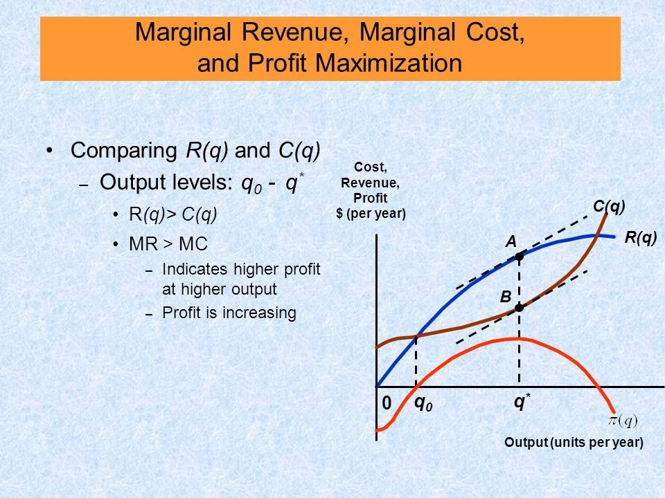 Comparing R(q) and C(q) – Output levels: q 0 - q * R(q)> C(q) MR > MC – Indicates higher profit at higher output – Profit is increasing R(q) 0 Cost, R