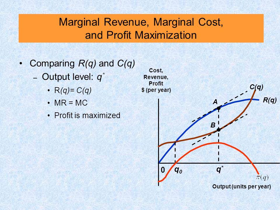 Comparing R(q) and C(q) – Output level: q * R(q)= C(q) MR = MC Profit is maximized R(q) 0 Cost, Revenue, Profit $ (per year) Output (units per year) C