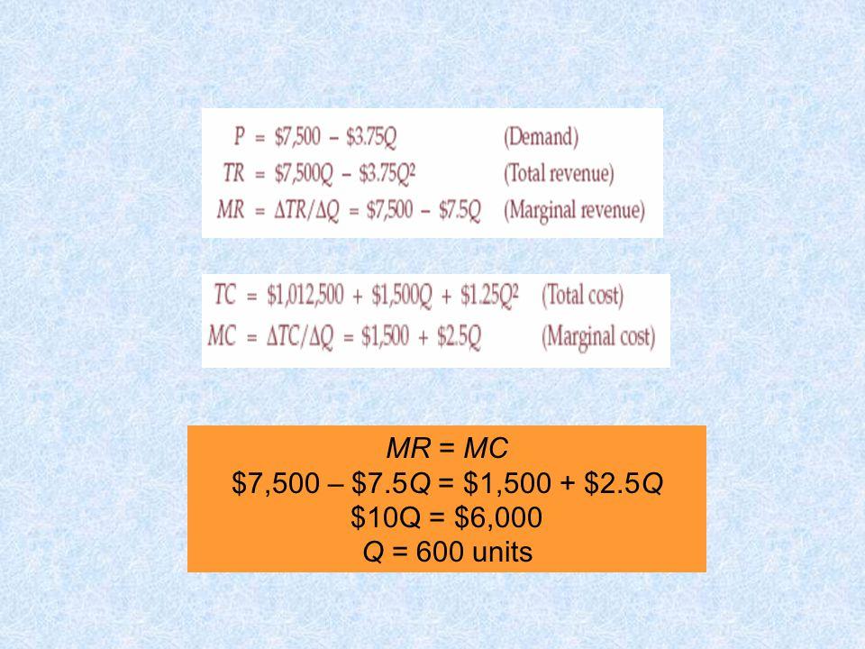 MR = MC $7,500 – $7.5Q = $1,500 + $2.5Q $10Q = $6,000 Q = 600 units