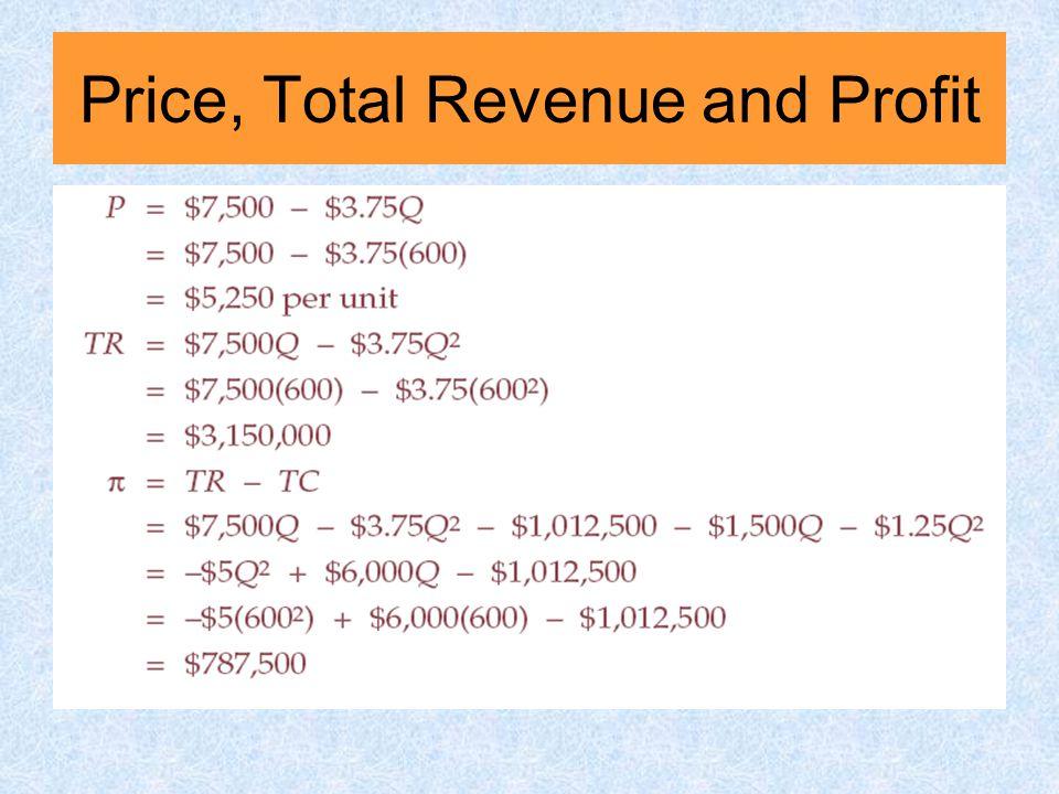 Price, Total Revenue and Profit