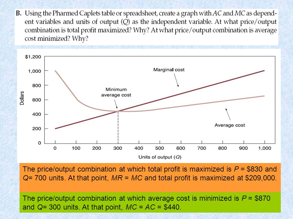 The price/output combination at which total profit is maximized is P = $830 and Q= 700 units. At that point, MR = MC and total profit is maximized at