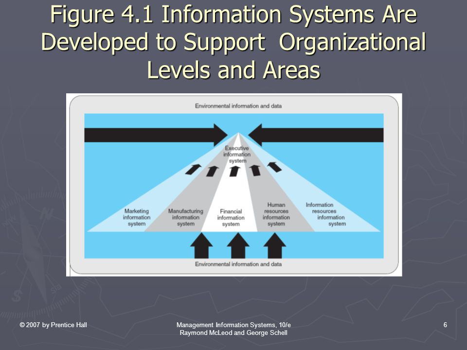 © 2007 by Prentice HallManagement Information Systems, 10/e Raymond McLeod and George Schell 6 Figure 4.1 Information Systems Are Developed to Support Organizational Levels and Areas