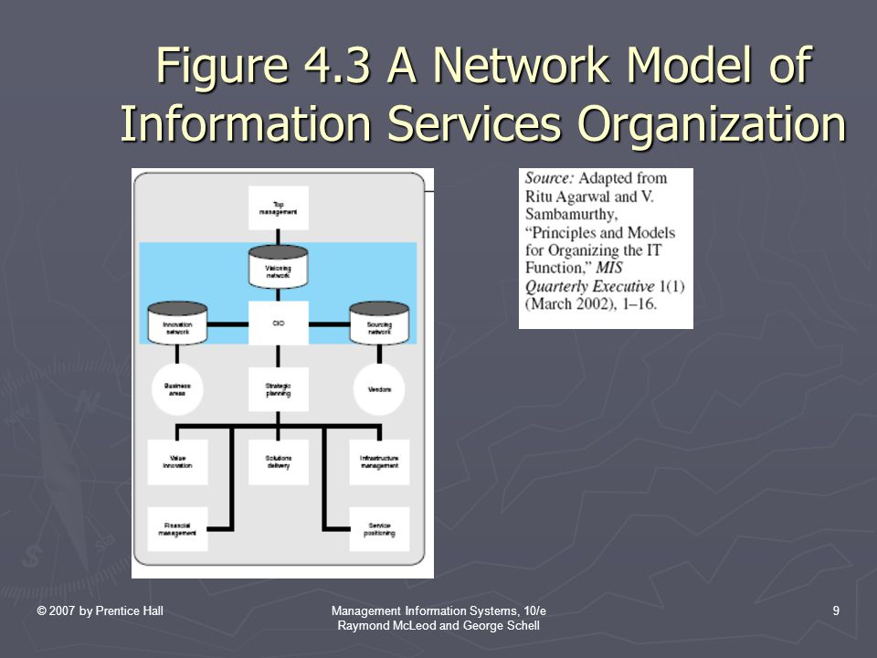 © 2007 by Prentice HallManagement Information Systems, 10/e Raymond McLeod and George Schell 10 Network Model (Cont'd) ► Visioning network enables the CIO to work with top management in strategic planning for information resources.