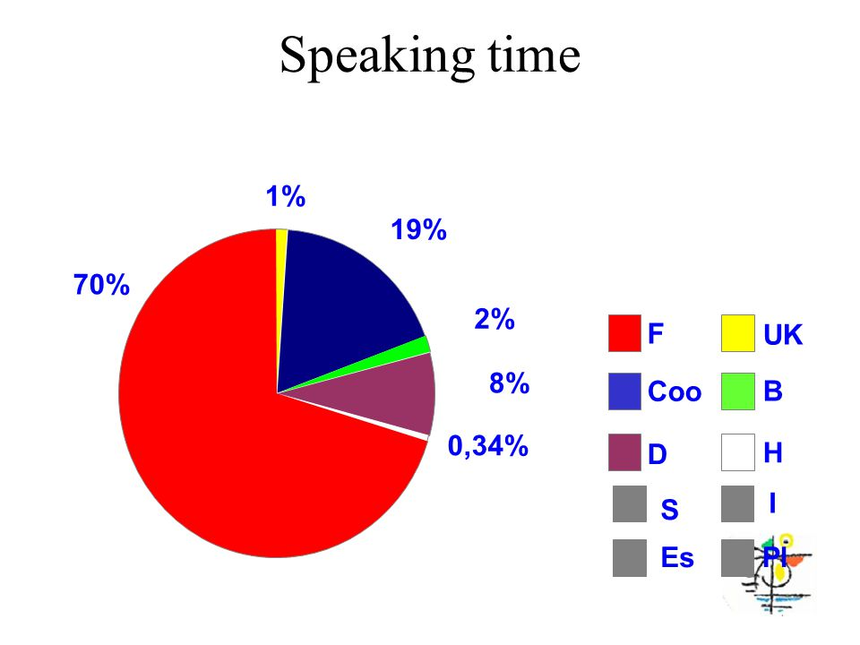 Speaking time 1% 19% 2% 8% 0,34% 70% UK Coo B D H F S Es I Pl