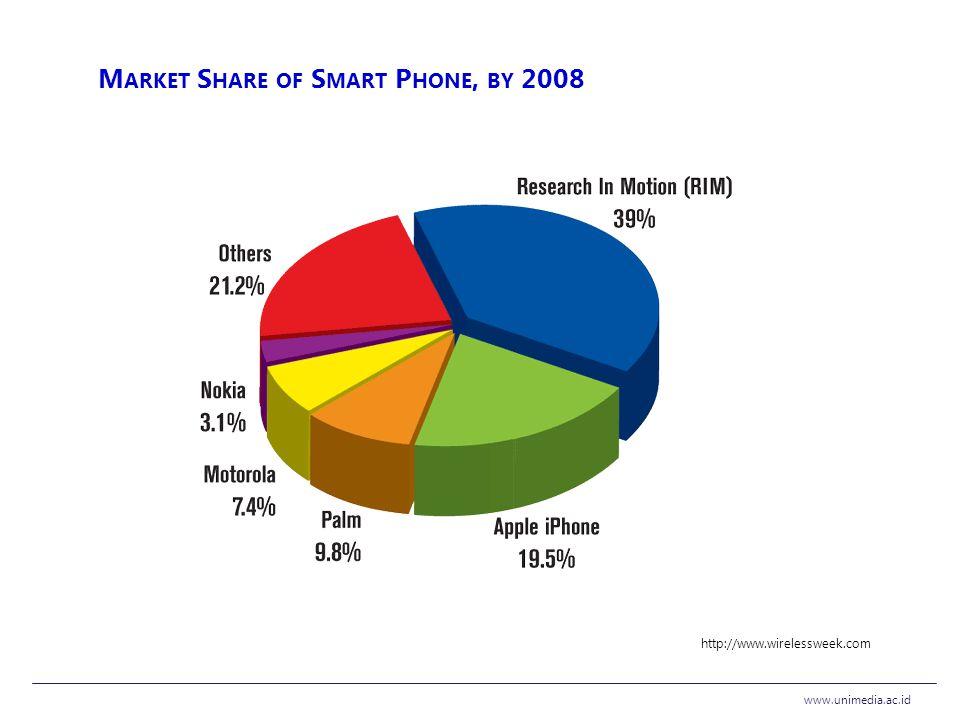 M ARKET S HARE OF S MART P HONE, BY 2008 http://www.wirelessweek.com