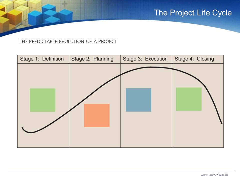 The Project Life Cycle www.unimedia.ac.id T HE PREDICTABLE EVOLUTION OF A PROJECT