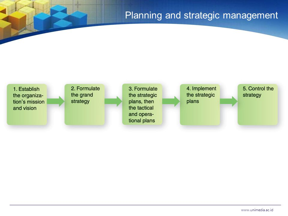 Planning and strategic management www.unimedia.ac.id
