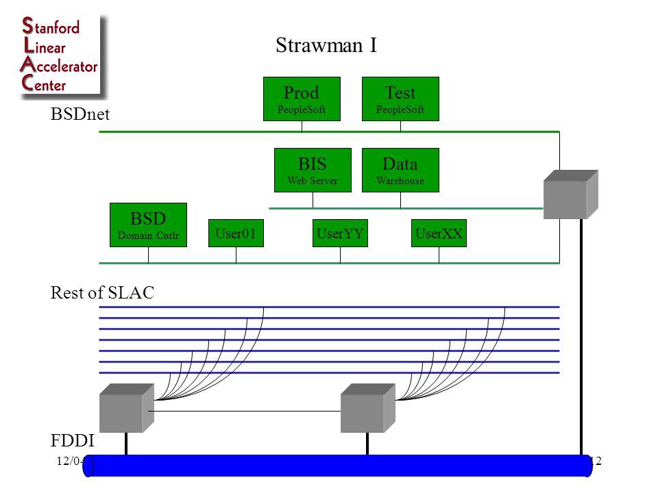12/04/98Bob Cowles - SLAC12 BSDnet Rest of SLAC Data Warehouse BIS Web Server Test PeopleSoft Prod PeopleSoft FDDI User01UserYYUserXX Strawman I BSD Domain Cntlr