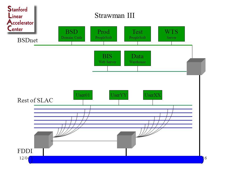 12/04/98Bob Cowles - SLAC16 BSDnet Rest of SLAC WTS Server Data Warehouse BIS Web Server Test PeopleSoft Prod PeopleSoft FDDI User01UserYYUserXX Strawman III BSD Domain Cntlr