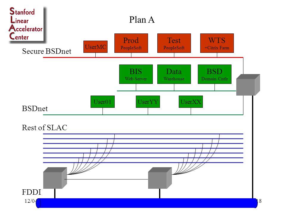 12/04/98Bob Cowles - SLAC18 BSDnet Secure BSDnet Rest of SLAC WTS +Citrix Farm Data Warehouse BIS Web Server Test PeopleSoft Prod PeopleSoft FDDI User01 UserMC UserYYUserXX Plan A BSD Domain Cntlr