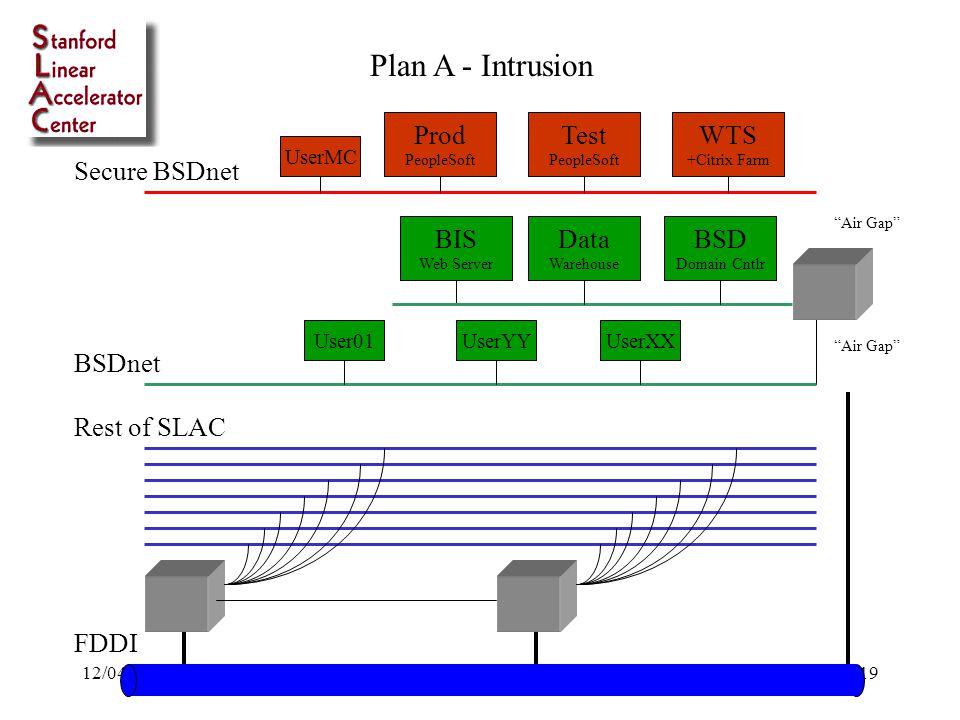 12/04/98Bob Cowles - SLAC19 BSDnet Secure BSDnet Rest of SLAC WTS +Citrix Farm Data Warehouse BIS Web Server Test PeopleSoft Prod PeopleSoft FDDI Air Gap User01 UserMC UserYYUserXX Plan A - Intrusion BSD Domain Cntlr