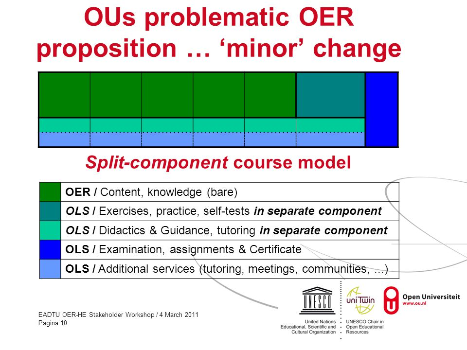 EADTU OER-HE Stakeholder Workshop / 4 March 2011 Pagina 10 OUs problematic OER proposition … 'minor' change OER / Content, knowledge (bare) OLS / Exercises, practice, self-tests in separate component OLS / Didactics & Guidance, tutoring in separate component OLS / Examination, assignments & Certificate OLS / Additional services (tutoring, meetings, communities,...) Split-component course model