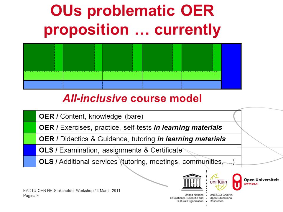 EADTU OER-HE Stakeholder Workshop / 4 March 2011 Pagina 9 OUs problematic OER proposition … currently OER / Content, knowledge (bare) OER / Exercises, practice, self-tests in learning materials OER / Didactics & Guidance, tutoring in learning materials OLS / Examination, assignments & Certificate OLS / Additional services (tutoring, meetings, communities,...) All-inclusive course model