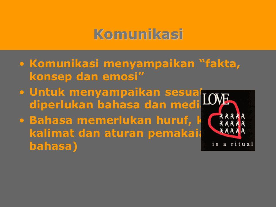 Komunikasi Komunikasi menyampaikan fakta, konsep dan emosi Untuk menyampaikan sesuatu, diperlukan bahasa dan media Bahasa memerlukan huruf, kata, kalimat dan aturan pemakaian (tata bahasa)