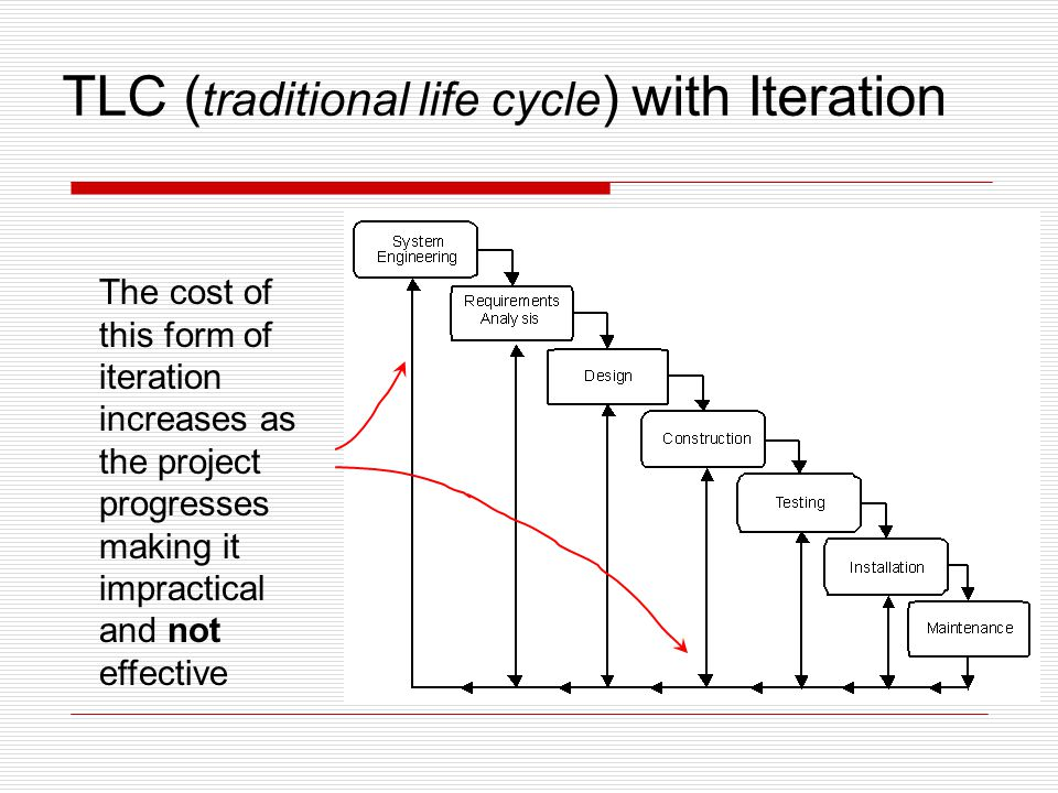 TLC ( traditional life cycle ) with Iteration The cost of this form of iteration increases as the project progresses making it impractical and not eff