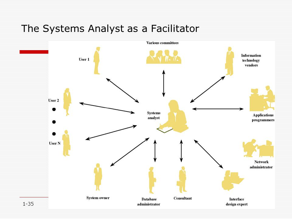 1-35 The Systems Analyst as a Facilitator