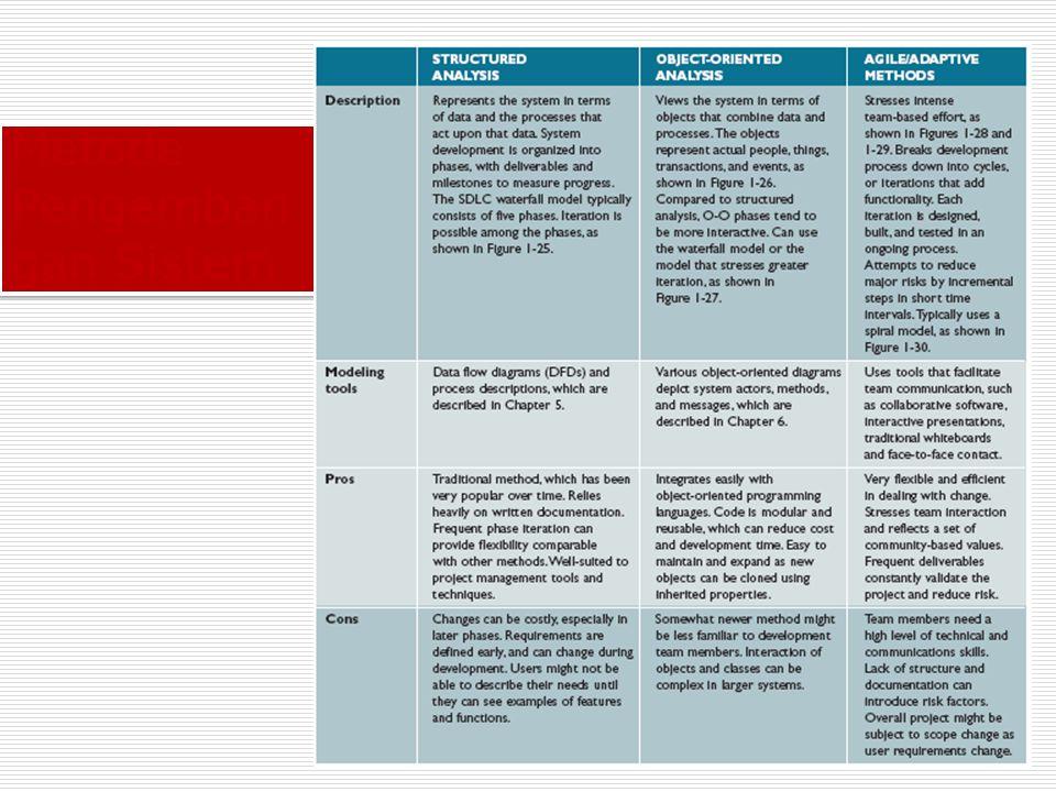 Metode Pengemban gan Sistem