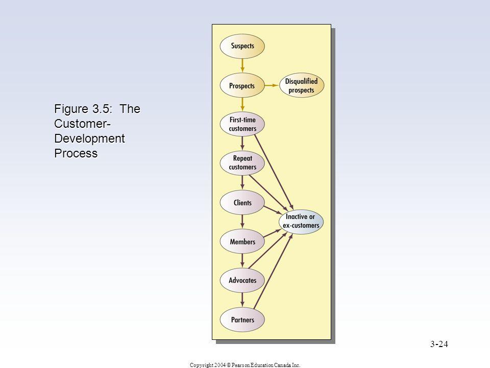 Copyright 2004 © Pearson Education Canada Inc. 3-24 Figure 3.5: The Customer- Development Process