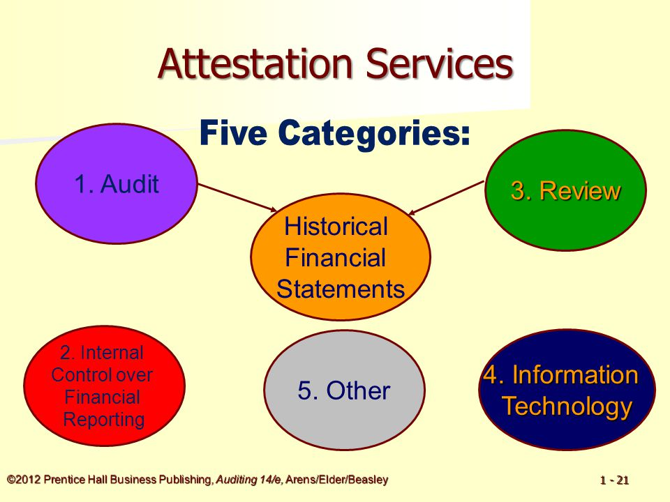 ©2012 Prentice Hall Business Publishing, Auditing 14/e, Arens/Elder/Beasley 1 - 21 Attestation Services Historical Financial Statements 1.