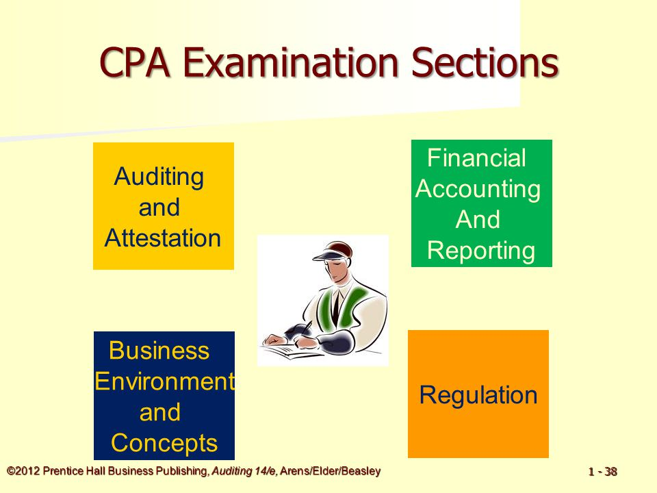 ©2012 Prentice Hall Business Publishing, Auditing 14/e, Arens/Elder/Beasley 1 - 38 CPA Examination Sections Auditing and Attestation Financial Account