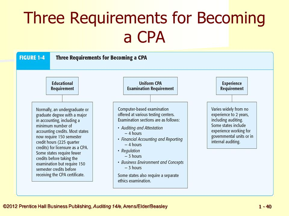 ©2012 Prentice Hall Business Publishing, Auditing 14/e, Arens/Elder/Beasley 1 - 40 Three Requirements for Becoming a CPA