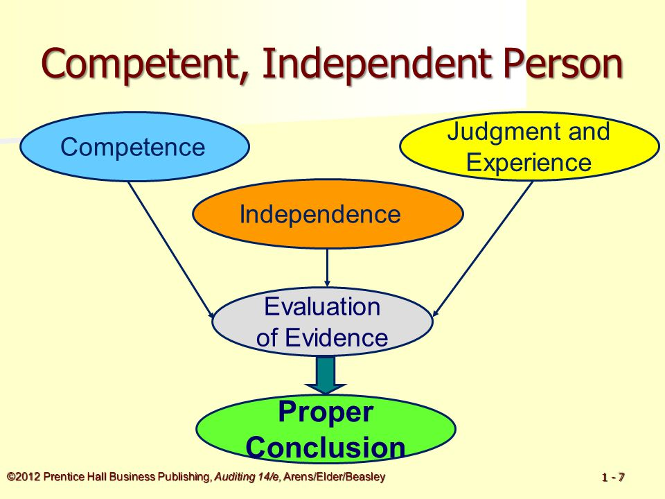 ©2012 Prentice Hall Business Publishing, Auditing 14/e, Arens/Elder/Beasley 1 - 7 Competent, Independent Person Judgment and Experience Evaluation of Evidence Competence Proper Conclusion Independence