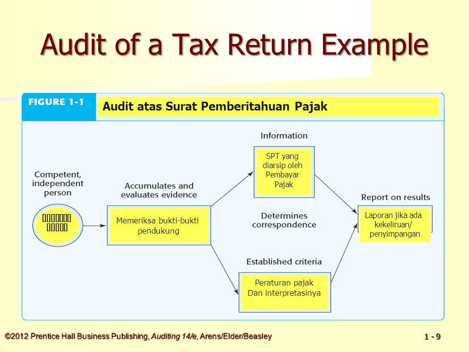 ©2012 Prentice Hall Business Publishing, Auditing 14/e, Arens/Elder/Beasley 1 - 10 Learning Objective 2 Distinguish between auditing and accounting.