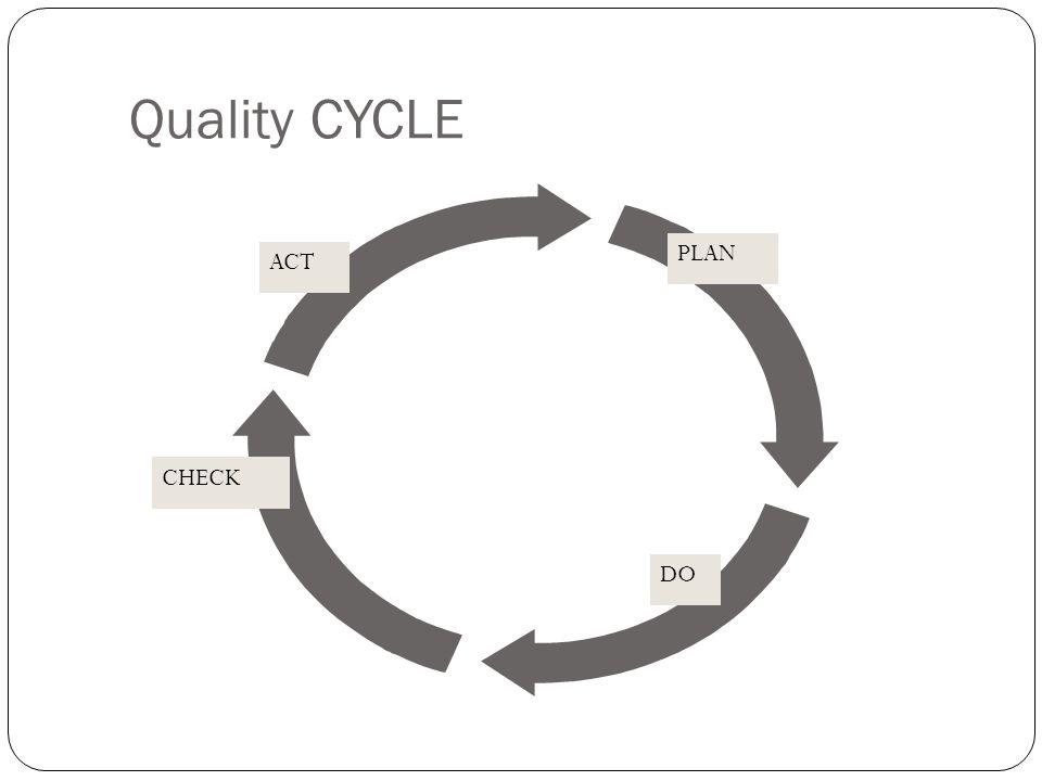 DUE CYCLE ACTION COLLECT DATA EVALUATE DATA FEEDBACK EVALUATED DATA FEEDBACK