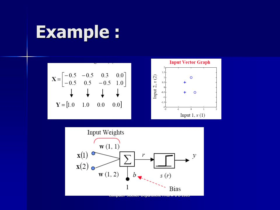 Computer Science Department FMIPA IPB 2003 Example :