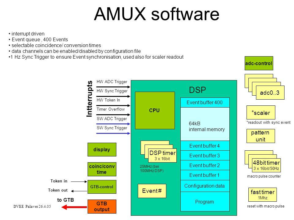 DVEE Palaver 26.4.05 SAM3 software address pointer to MBS buf1 buf2 buf3 buf4 buf5 buf8 buf7 buf6 GTB memory 16bit VME memory 32bit AMUX config data Data buffer AMUX program Internal DSP memory GTB control Token input interrupt 16bit DMA 32bit DMA Token out Token in DSP start and initialization of AMUXes GTB readout interrupt driven 8 Event buffers in GTBRAM DMA for data movement handshake protocol with MBS Trigger to VME trigger module