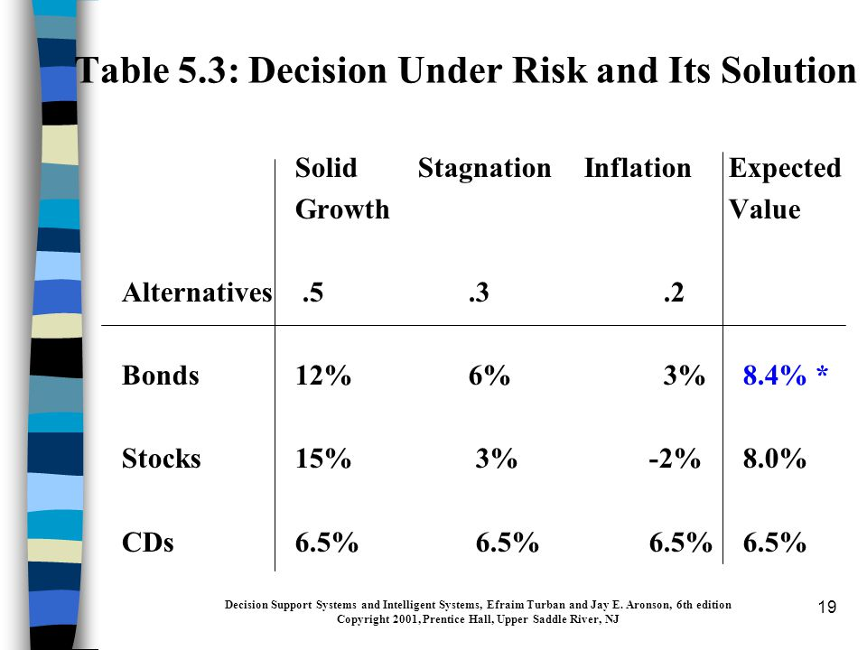 19 Table 5.3: Decision Under Risk and Its Solution Solid Stagnation InflationExpected GrowthValue Alternatives.5.3.2 Bonds12%6% 3% 8.4% * Stocks15% 3% -2% 8.0% CDs6.5% 6.5% 6.5% 6.5% Decision Support Systems and Intelligent Systems, Efraim Turban and Jay E.