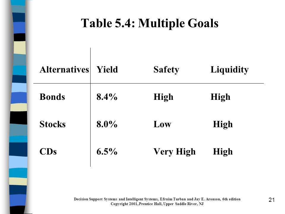 21 Table 5.4: Multiple Goals AlternativesYieldSafetyLiquidity Bonds8.4%HighHigh Stocks8.0%Low High CDs6.5%Very High High Decision Support Systems and Intelligent Systems, Efraim Turban and Jay E.