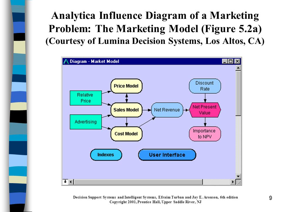 9 Analytica Influence Diagram of a Marketing Problem: The Marketing Model (Figure 5.2a) (Courtesy of Lumina Decision Systems, Los Altos, CA) Decision Support Systems and Intelligent Systems, Efraim Turban and Jay E.