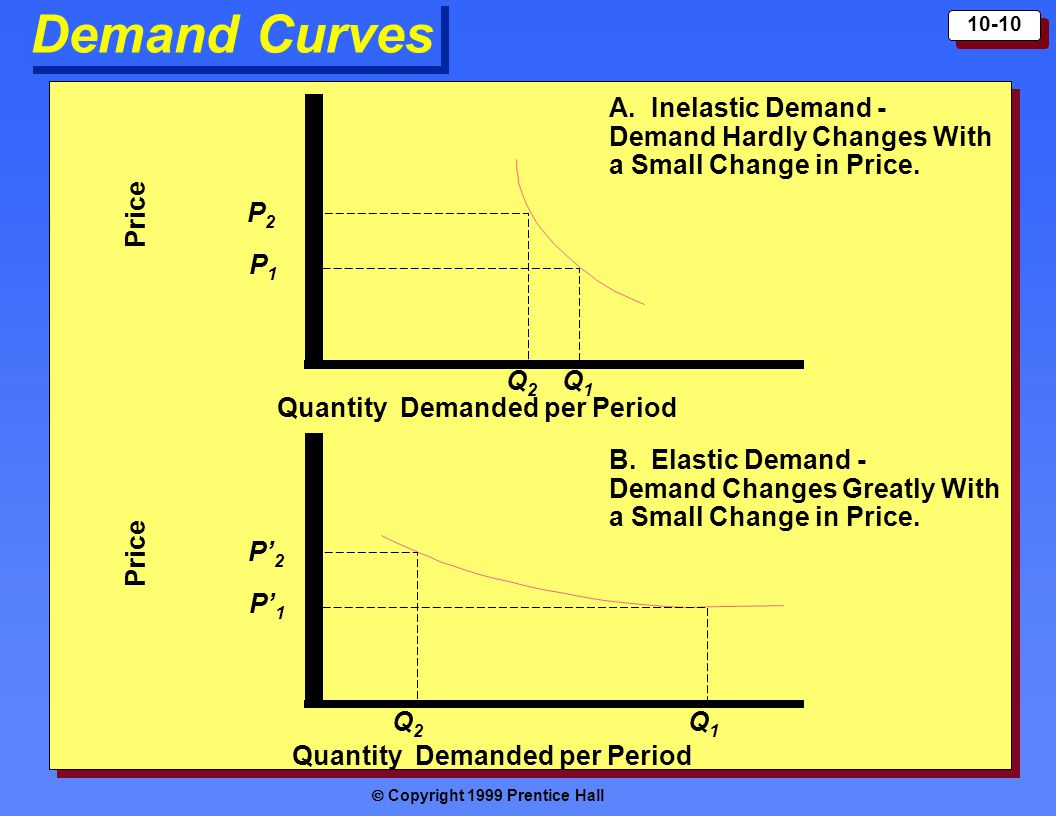  Copyright 1999 Prentice Hall 10-10 Demand Curves Price Quantity Demanded per Period A. Inelastic Demand - Demand Hardly Changes With a Small Change