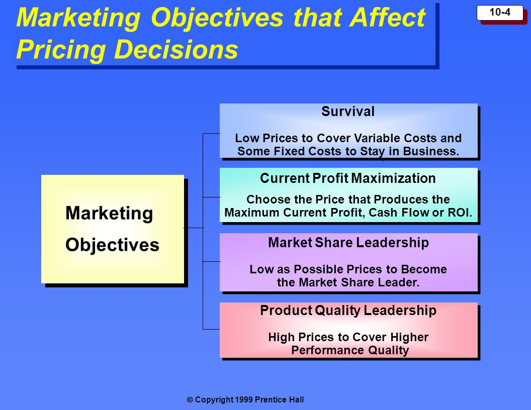  Copyright 1999 Prentice Hall 10-4 Marketing Objectives that Affect Pricing Decisions Marketing Objectives Marketing Objectives Survival Low Prices