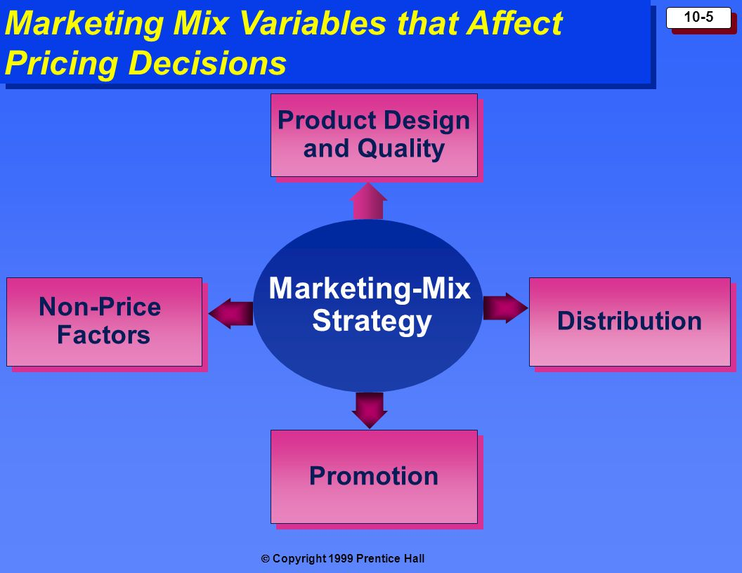  Copyright 1999 Prentice Hall 10-5 Marketing Mix Variables that Affect Pricing Decisions Marketing-Mix Strategy Product Design and Quality Product D