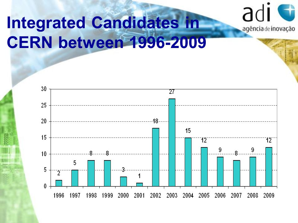 Integrated Candidates in CERN between 1996-2009