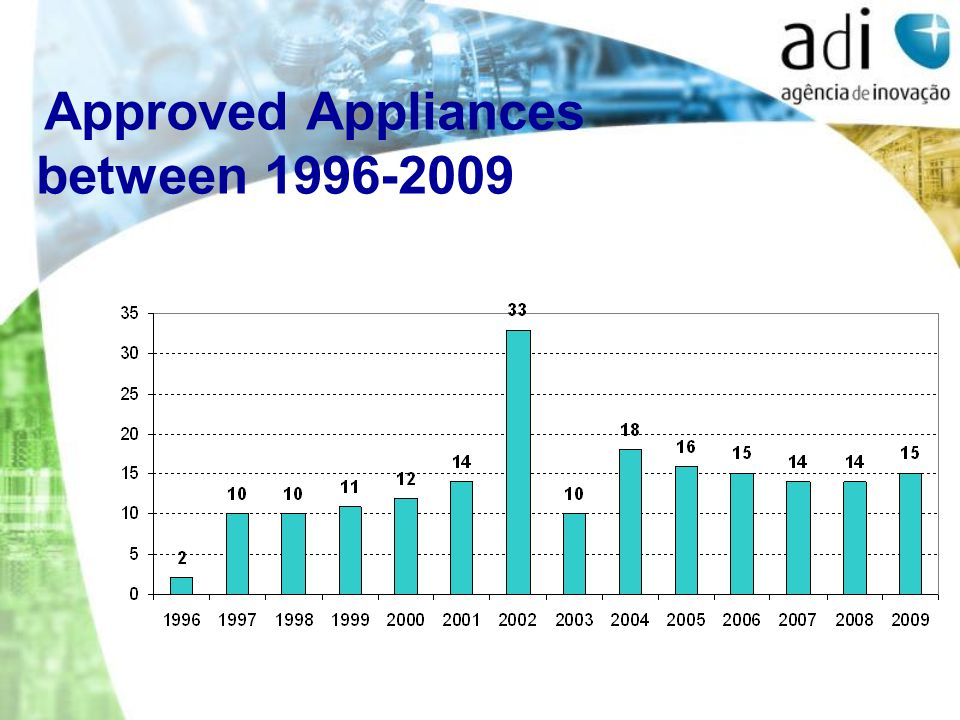 Approved Appliances between 1996-2009