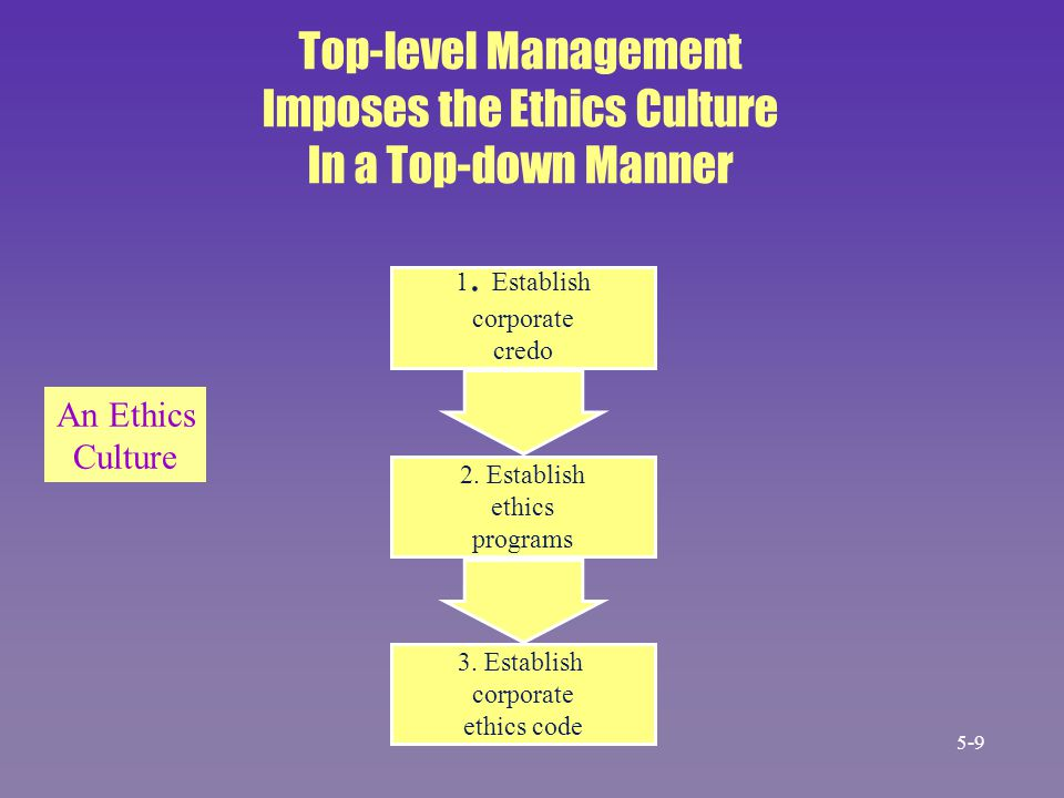 CIOs Usually Do Not Act Unethically There are many opportunities for 47.5 37.7 MIS managers in my company to engage in unethical behavior.