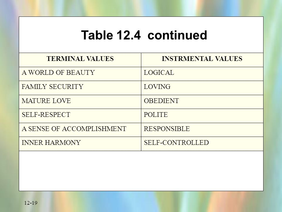 12-19 Table 12.4 continued TERMINAL VALUESINSTRMENTAL VALUES A WORLD OF BEAUTYLOGICAL FAMILY SECURITYLOVING MATURE LOVEOBEDIENT SELF-RESPECTPOLITE A SENSE OF ACCOMPLISHMENTRESPONSIBLE INNER HARMONYSELF-CONTROLLED