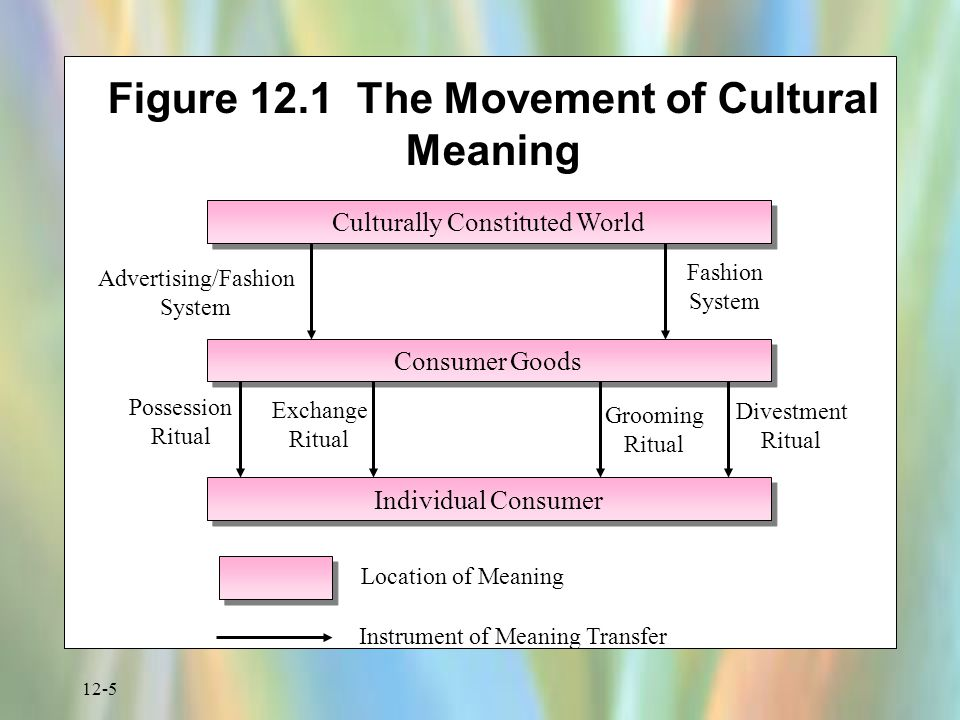 12-6 Issues in Culture Enculturation and acculturation Language and symbols Ritual Sharing of Culture